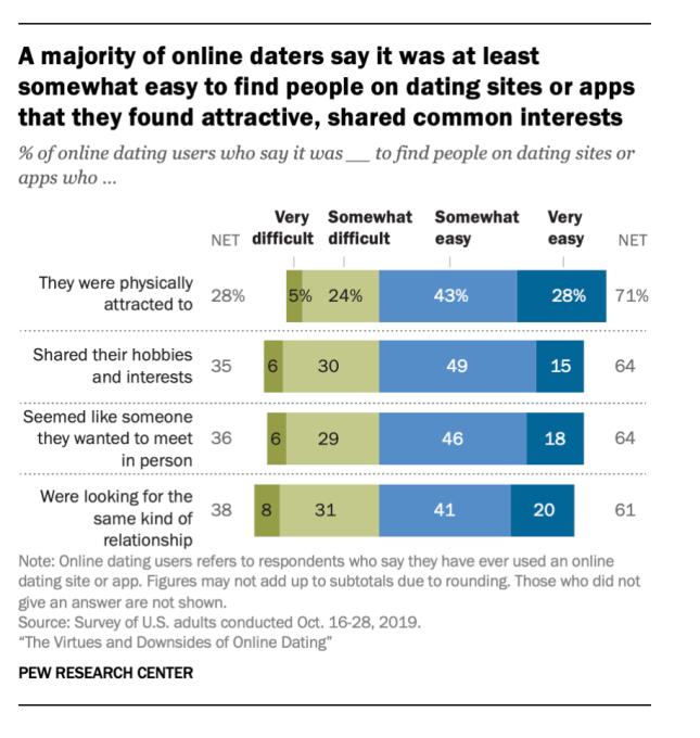 皮尤:30%美国成年人使用过约会软件 12%的人找到稳定感情