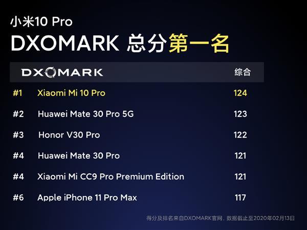 DXO三次第一 被压制3年后小米10 Pro终于夺冠