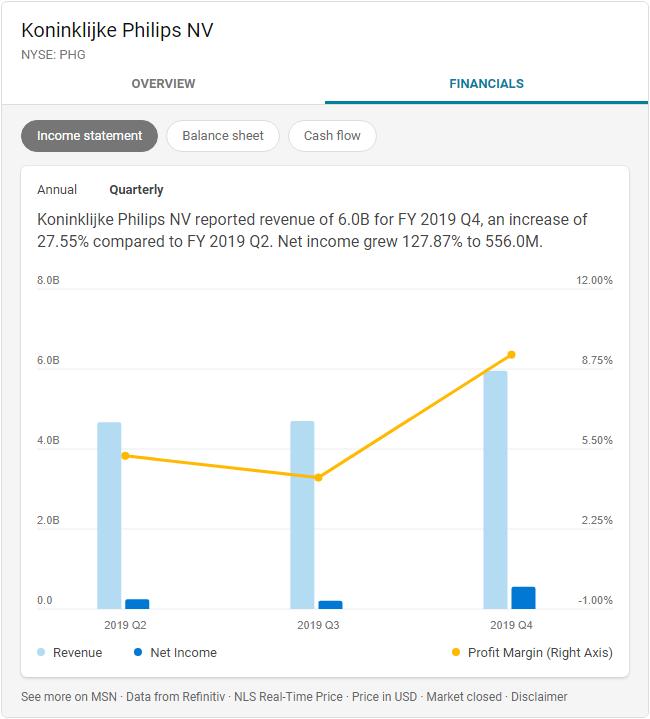 受疫情影响 飞利浦一季度净利润锐减76%