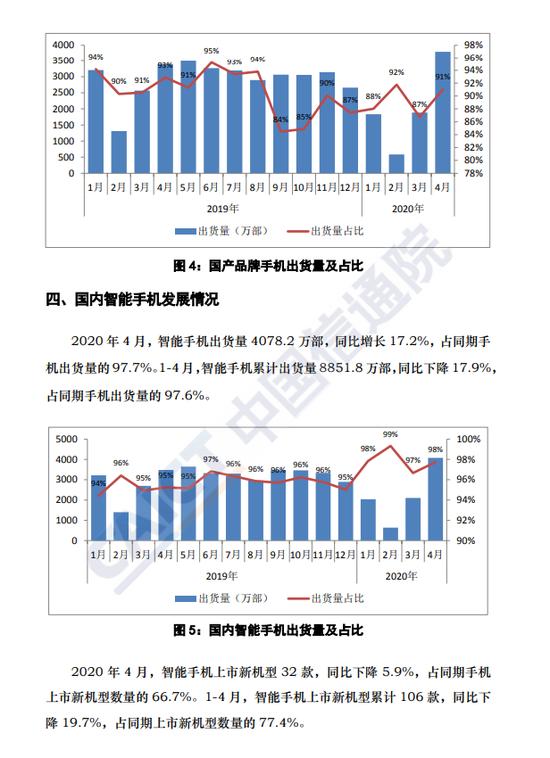 4月国内手机市场总体出货量4172.8万部 同比增长14.2%。