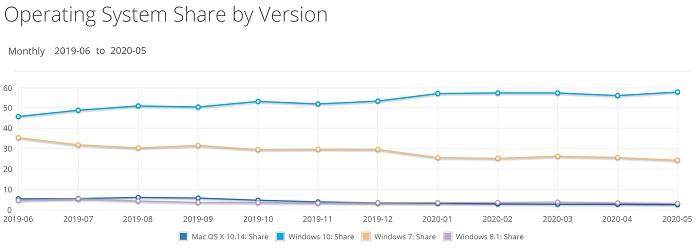 2020 May OS Share.jpg