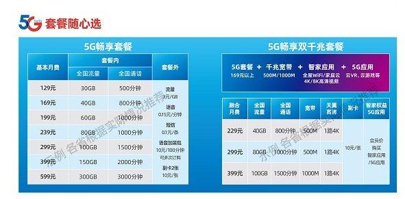 台湾首个5G资费套餐上市 起步价144元/24GB