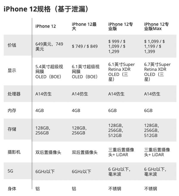 可能是最全的iPhone 12系列规格售价汇总