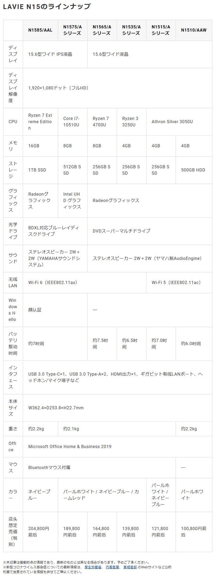 Screenshot_2020-07-08 NEC、最上位でRyzen 7 Extreme Editionを搭載した新15 6型ノートPC.jpg