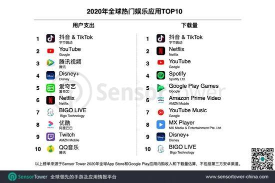 全球流行娱乐应用TOP10 2020宣布:斗音赢得冠军-观点观察-cnBeta.COM