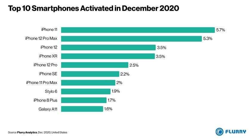 39679-76145-Dec-20-Top-Smartphones-xl.jpg