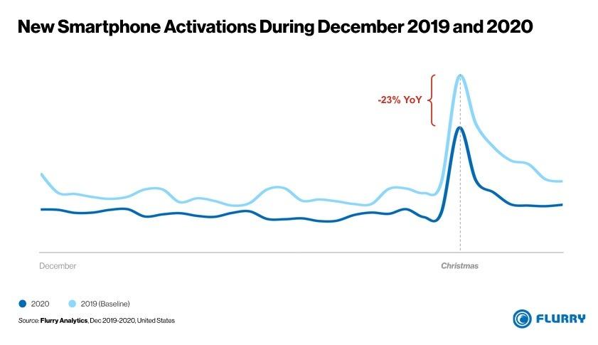 39679-76146-Dec-2020-Smartphone-Activations-xl.jpg