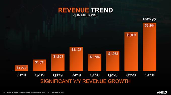 AMD_Q4_revenue_575px.png