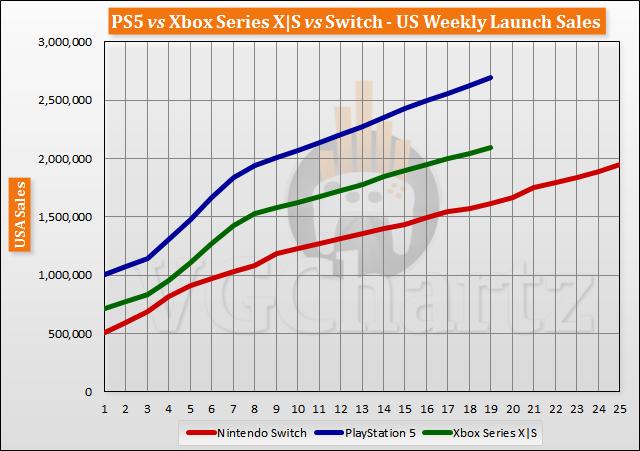 三大主機首發后19周銷量對比 PS5整體處於領先 - 遊戲主機