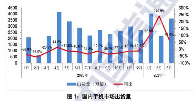 国内手机市场格局正在松动:OV小米排名前三,彼此交替-Mobile-cnBeta.COM