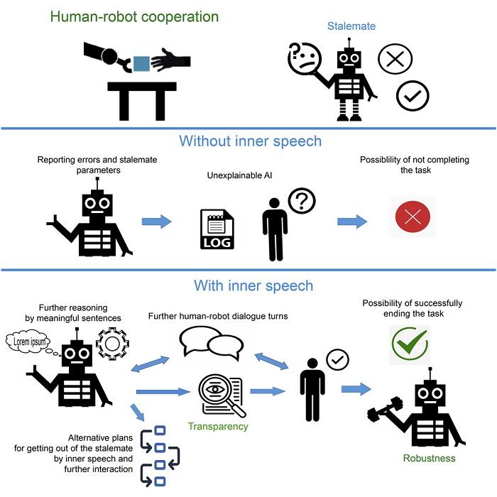 """科学家让Pepper机器人通过""""自言自语""""来更好地完成任务"""