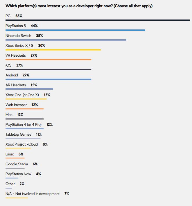GDC調查:PC和PS5最受遊戲開發者青睞 - 遊戲主機