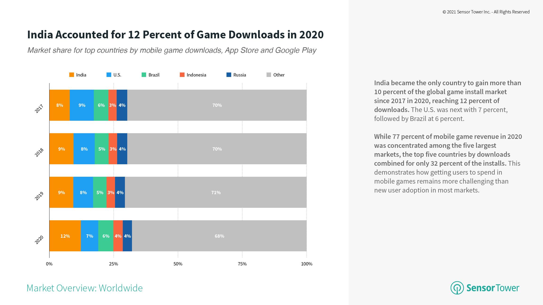 Sensor Tower:截止至2020年美国手游消费者支出占全球市场28%