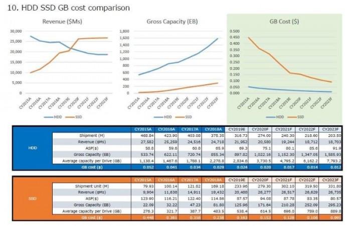 2020年SSD硬盘出货量将达2.8亿个 首次超越HDD硬盘