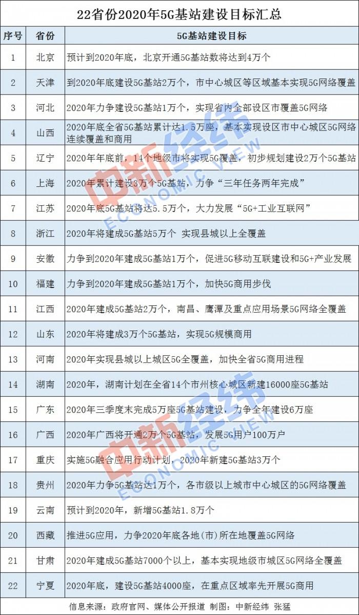 """22省份公布2020年5G发展目标 沪粤按下""""快进键"""""""