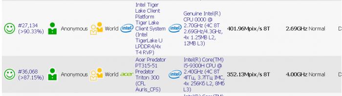 Intel 10nm Tiger Lake性能有惊喜:15W意外掀翻45W