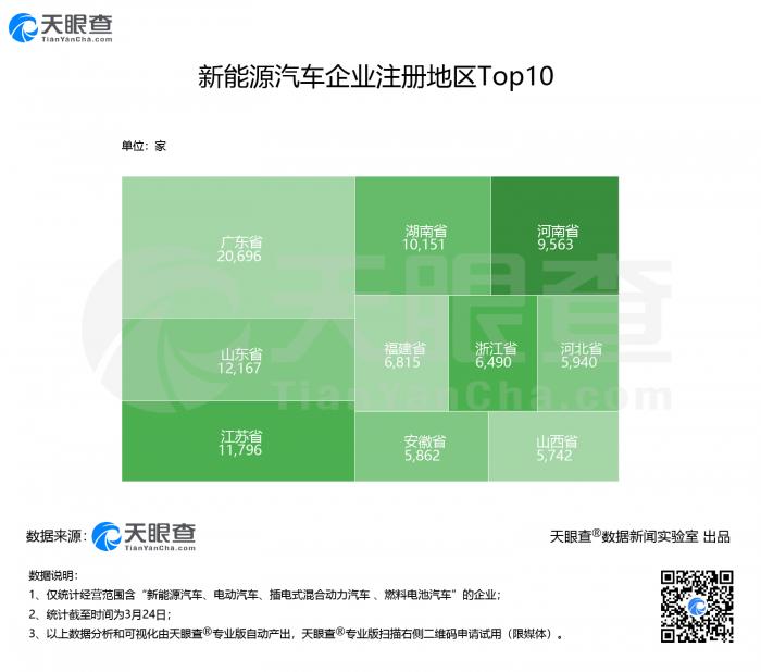 我国超14万家新能源汽车企业,广东省相关企业数量最多