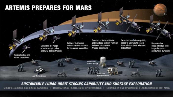 NASA公布月球表面可持续性探索新概念