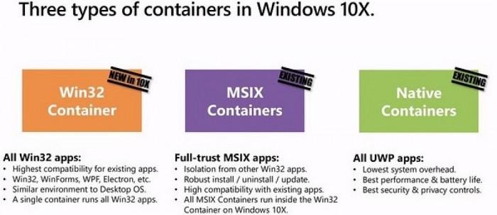 [图]Windows 10X确认支持Win32应用 但性能还需要优化