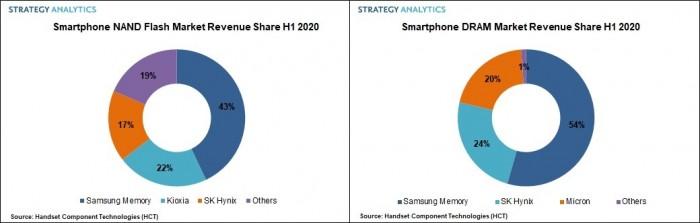 Fig1._Left_Smartphone_NAND_Market_Revenue_Share_H1_2020._Fig_2._Right_Smartphone.jpg