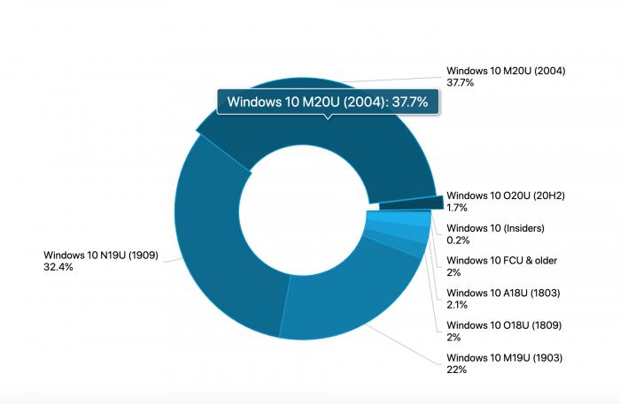 windows-10-adoption-rate.png