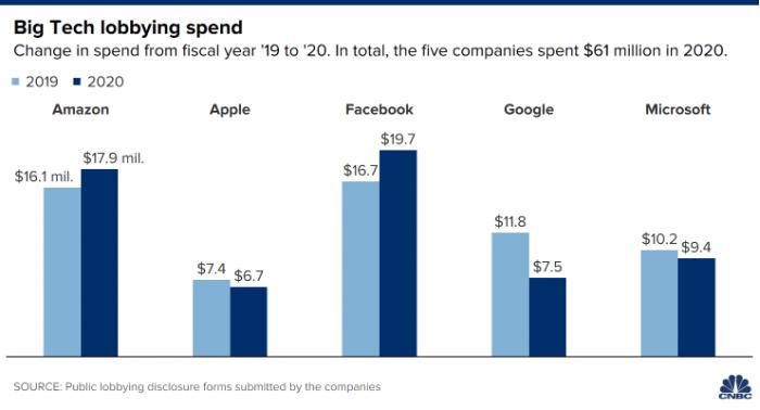 Facebook2020年的政府游说支出超过其他任何科技巨头