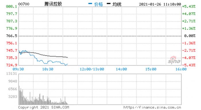 Screenshot_2021-01-26 腾讯控股大跌近5%:3000亿市值蒸发 花旗最高看876港元.png