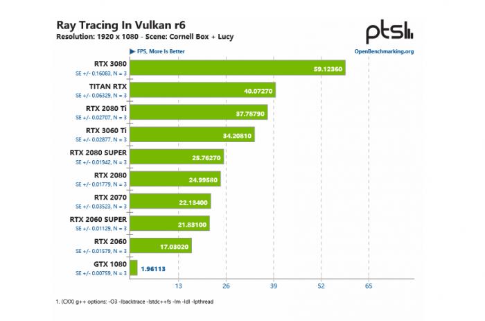 RayTracingInVulkan:优秀、开源、自动化的Vulkan光线追踪基准测试