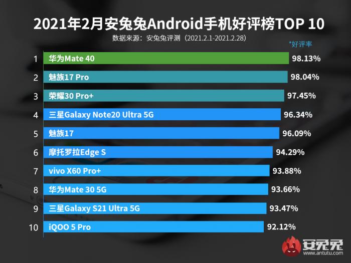 2月Android手机手机好评榜:华为Mate40勇夺冠