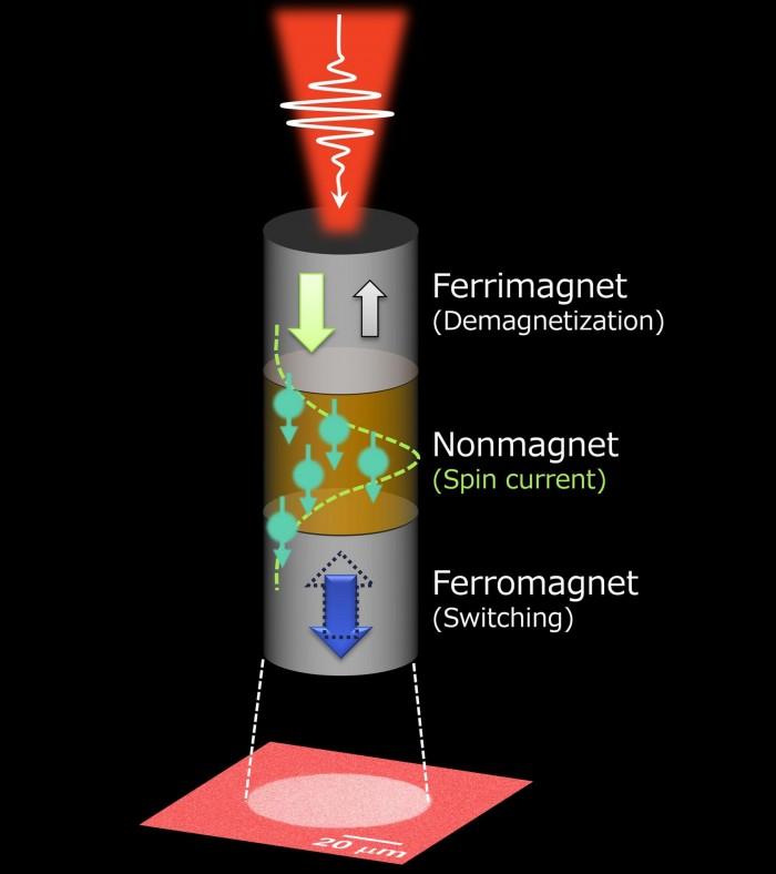 New-Ultrafast-Control-Scheme-of-Ferromagnet-for-Energy-Efficient-Data-Storage-1820x2048.jpg