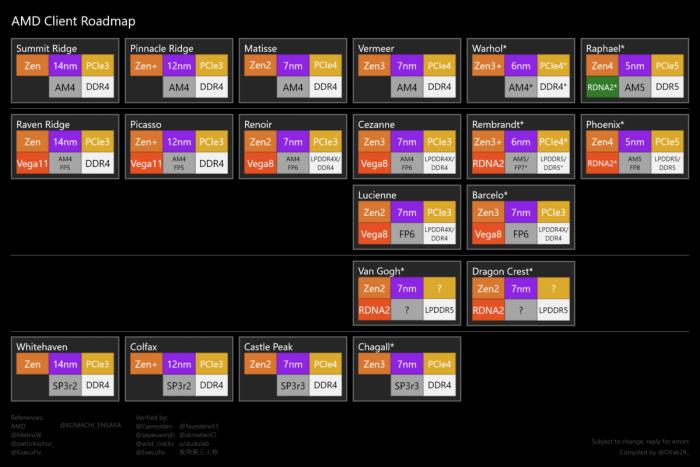 AMD锐龙7000系列Raphael CPU路线图曝光 或于2022年推出