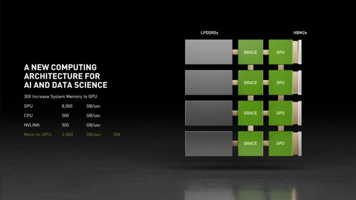 NVIDIA-Grace-ARM-CPU-Performance-vs-x86-_1-1480x833.png