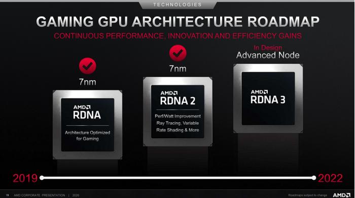 AMD-RDNA-GPU-Architecture-Roadmap-2022.png