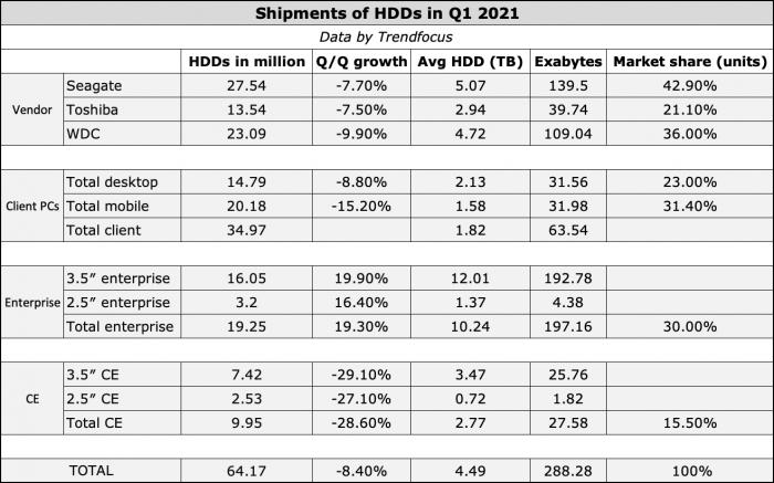机械硬盘的没落:今年一季度6成出货PC采用SSD