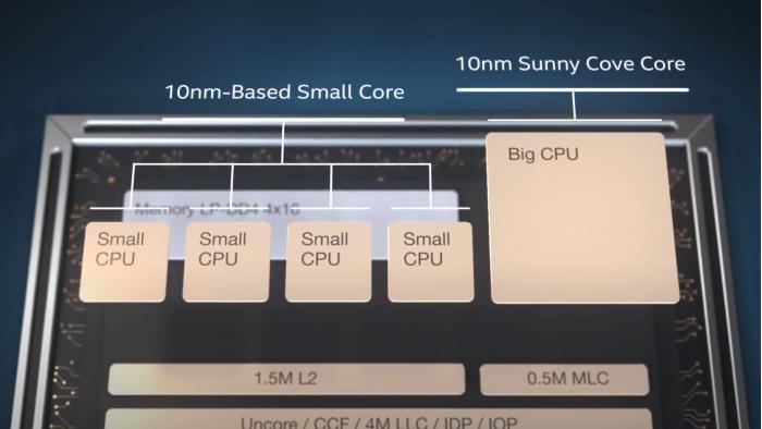 Intel-big.SMALL-Alder-Lake-CPU.png