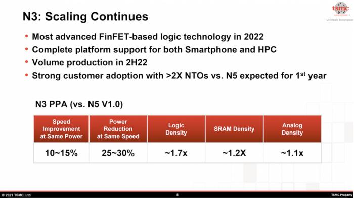TSMC-3NM-N3-DETAILS-1030x579.png