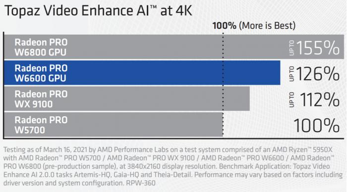 AMD-Radeon-PRO-W6000-Series-Graphics-Card-Performance-_3.png
