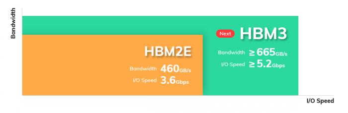 2 SK-Hynix-HBM3-Memory.png