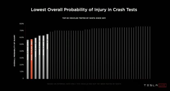 NHTSA-PROBABILITY-OF-INJURY-TESLA-1030x550.png