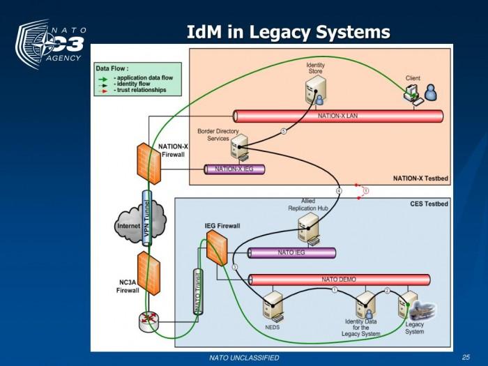 idm-in-legacy-systems-l.jpg