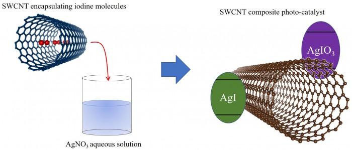 Synthesis-Method-Novel-Three-Component-Photocatalyst.jpg