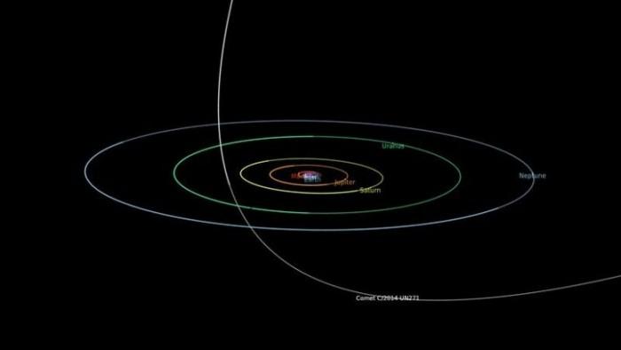 Comet-C2014-UN271-Bernardinelli-Bernstein-Orbital-Diagram-777x437.jpg