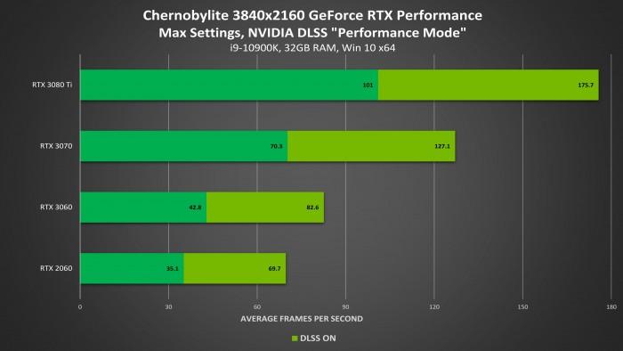 1626703234_chernobylite_dlss_performance.jpg