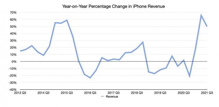 43441-84422-2021-q3-Appleiphone-yoy-revenue-xl.jpg