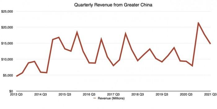 43438-84420-2021-q3-Apple-china-revenue-xl.jpg