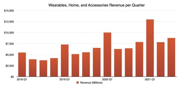 43436-84415-2021-q3-Apple-wearables-home-accessories-revenue-xl.jpg