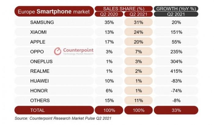 43586-84750-001-Counterpoint-Europe-Smartphone-Sales-xl.jpg