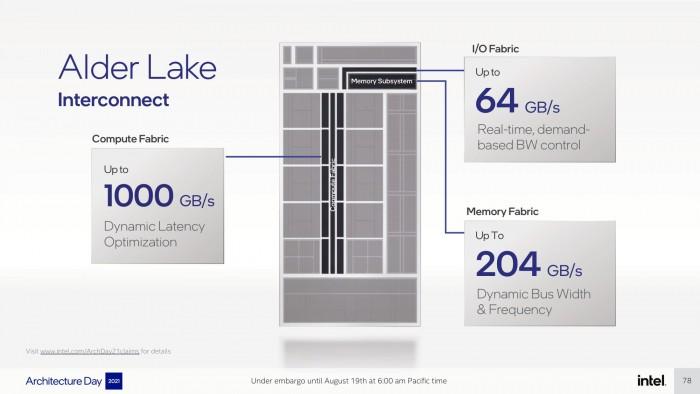 Intel-Architecture-Day-2021_Pressdeck_Final_EMBARGO-compressed-078.jpg