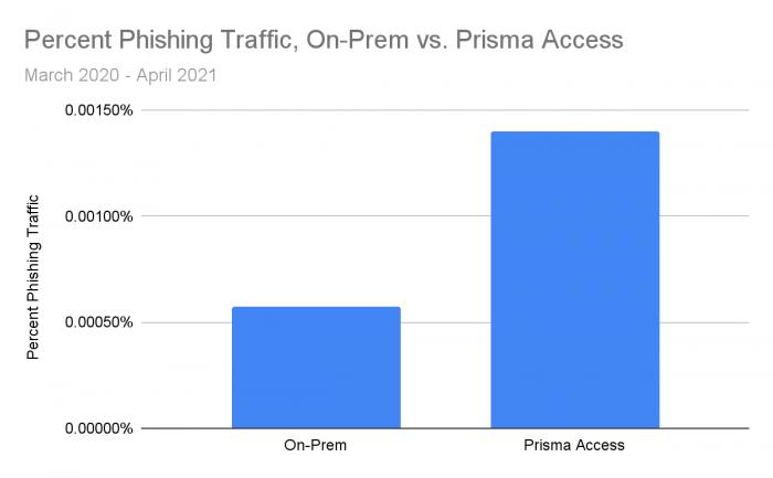 percent-phishing-traffic-on-prem-vs-prisma-acces.png
