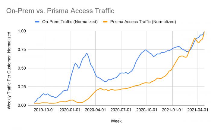 on-prem-vs-prisma-access-traffic-normalized.png